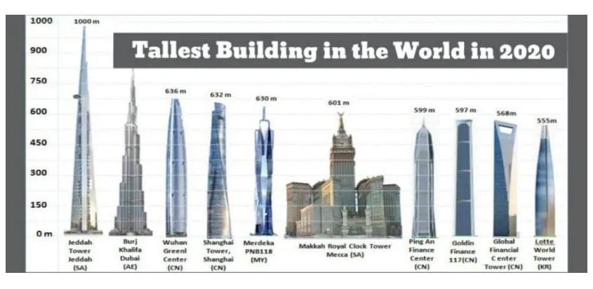 World tallest-uilding,World tallest-building